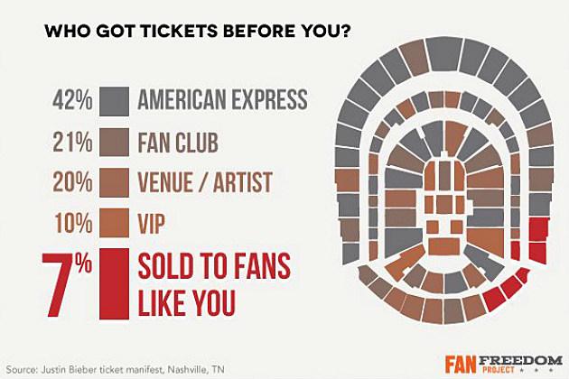 Justin Bieber 2012 Ticket Sales Breakdown